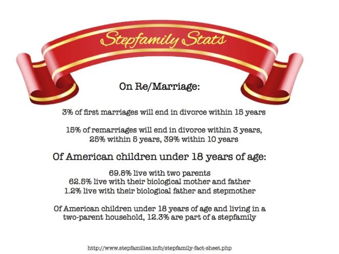 Stepfamily stats.001